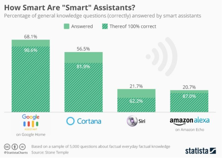 e-commerce trends smart assistants